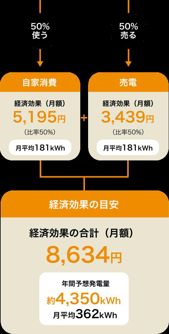 発電した電気