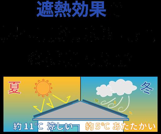 遮熱効果で屋根裏が夏は涼しく冬はあったか